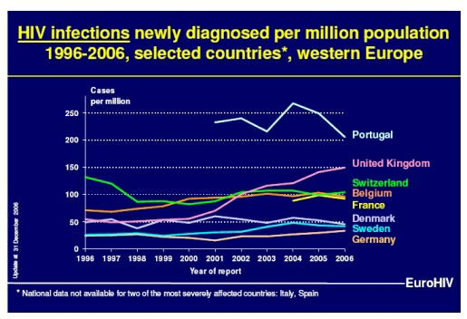 HIV in Western Europe (c) EuroHIV